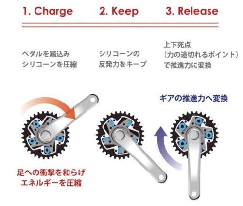 FREE POWERギアの3サイクル構造